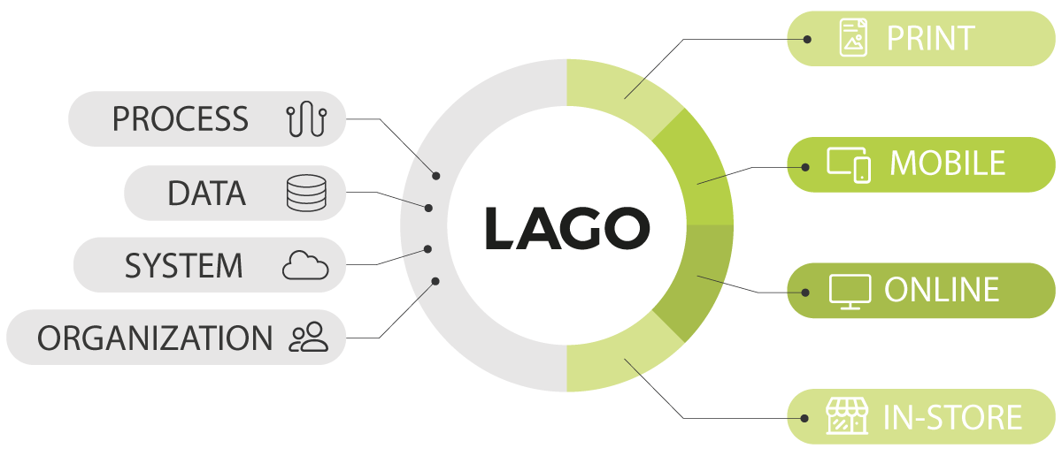 LAGO Systems Integration for Streamlined Multichannel Marketing Production